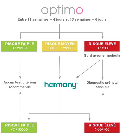 Cette mesure permet destimer correctement la DDG avec une précision de plus ou moins cinq Probability of conception as regard to the day of ovulation.